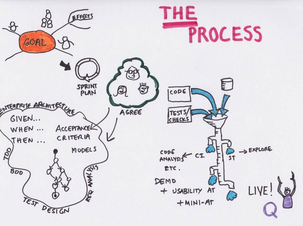Lean Process of Development