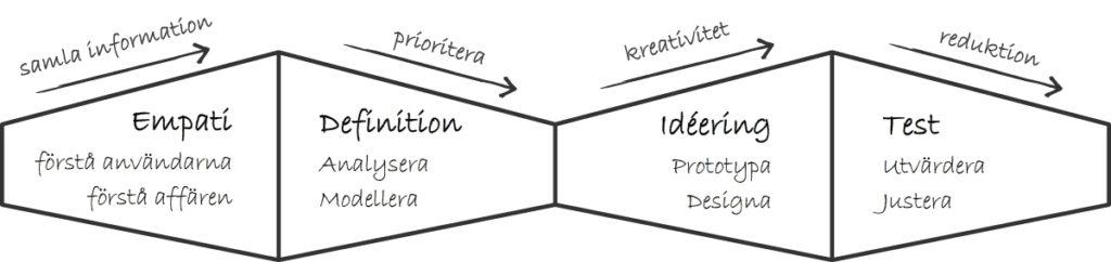 Daigram över designtänkande