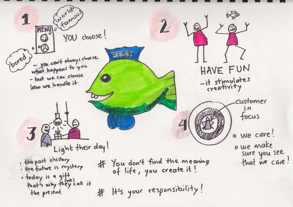 Fish sketchnote