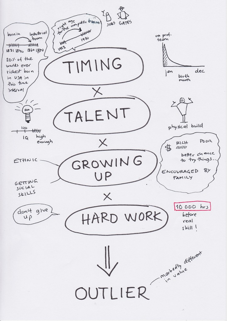 Outliers Sketchnote